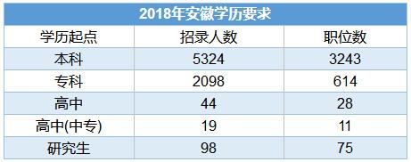 2018年安徽省考学历要求