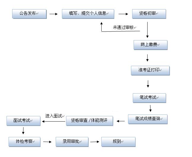 安徽省考流程