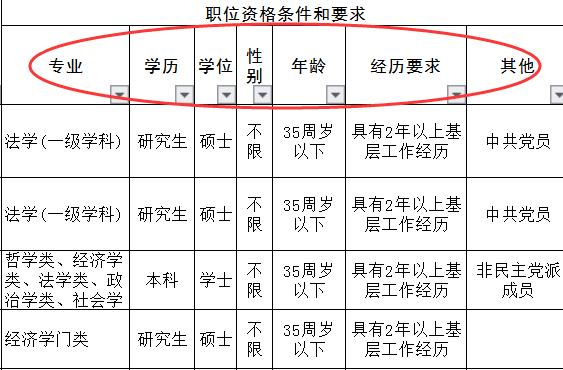2020年安徽公务员考试职位表怎么看?