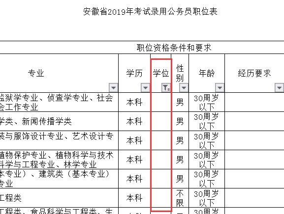 2020年安徽公务员考试没有学位证能报考吗
