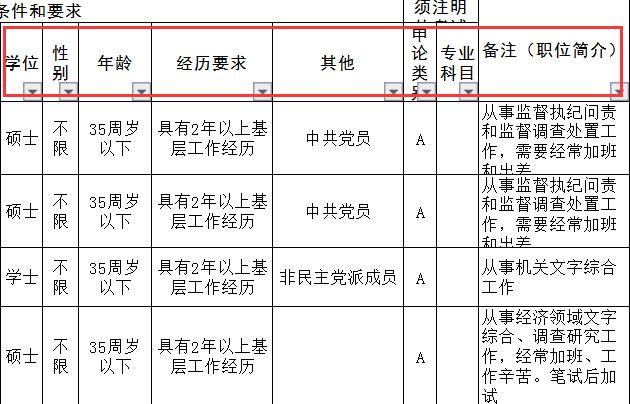 2020年安徽省考有哪些要求?我能报名吗?图3