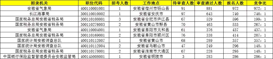 2020国考报名统计:安徽21090人报名 5个岗位无人过审[24日9时]图1