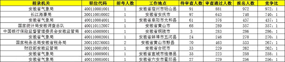 2020国考报名统计:安徽21090人报名 5个岗位无人过审[24日9时]图3