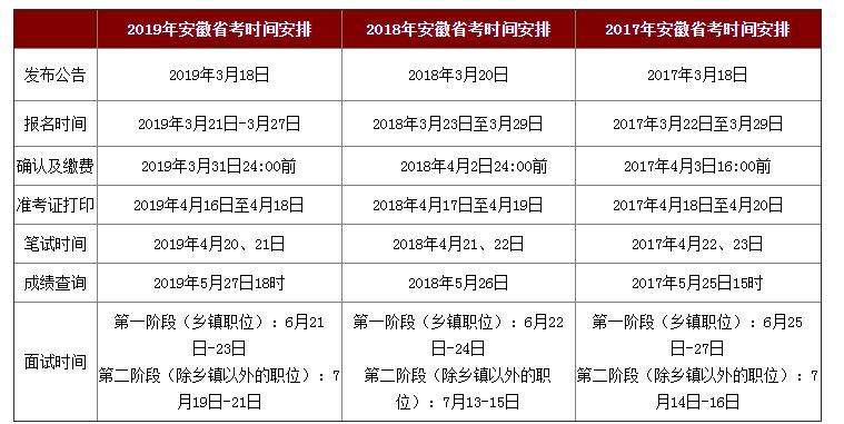 安徽公务员考试一年考几次?2020年参加联考吗?