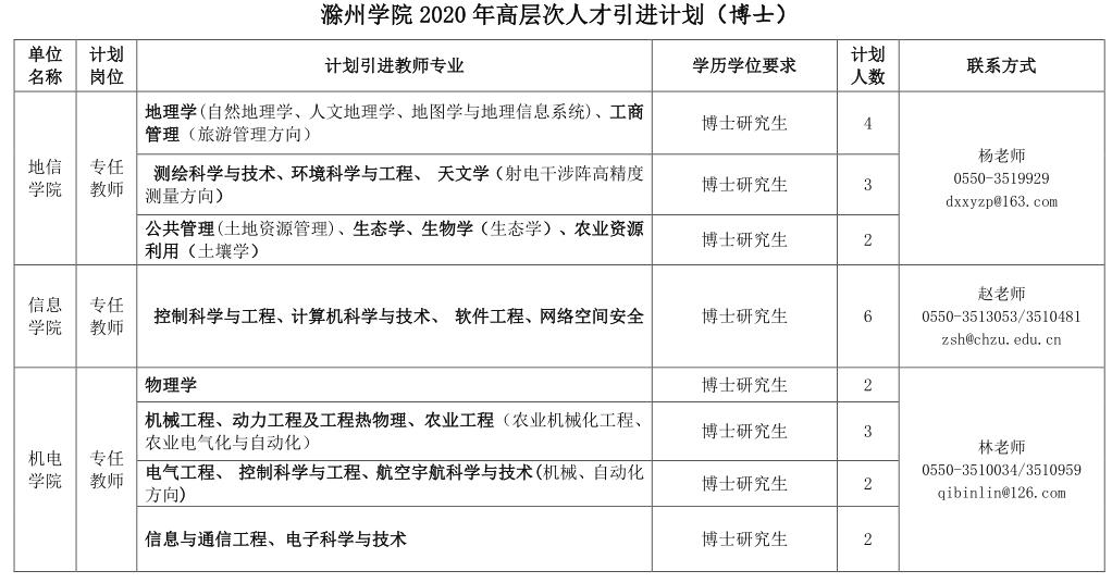 2020年安徽滁州学院高层次人才引进公告图1