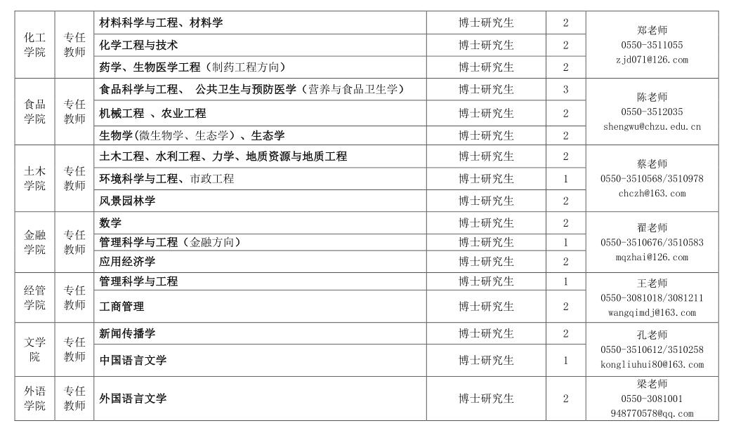 2020年安徽滁州学院高层次人才引进公告图2