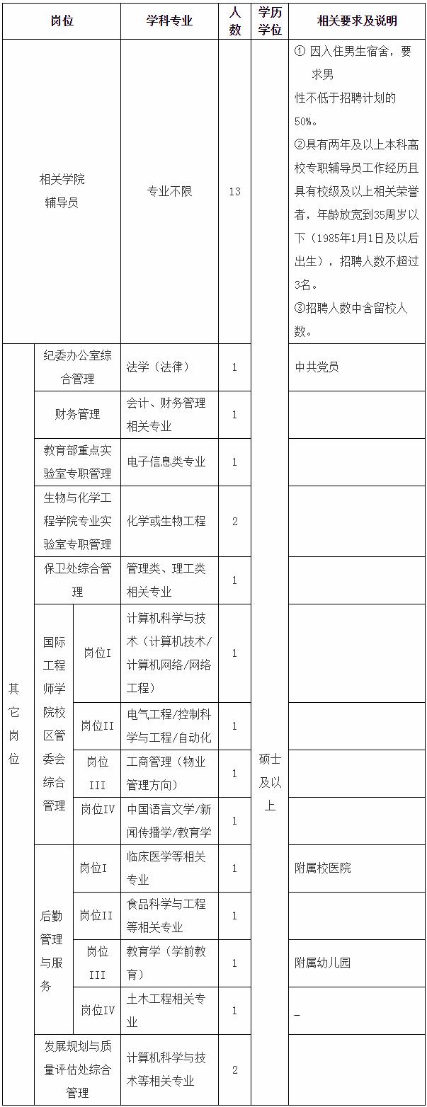 2020年安徽工程大学辅导员及管理人员招聘公告