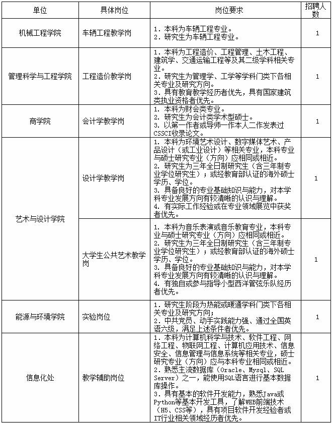 2020年安徽工业大学硕士教师、实验等岗位招聘7人公告