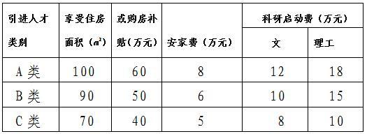 2020年安徽黄山学院招聘工作人员105人公告