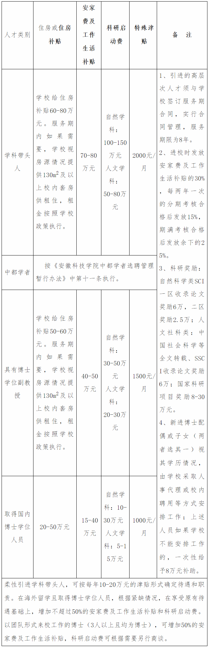 2020年安徽科技学院高层次人才招聘150人公告