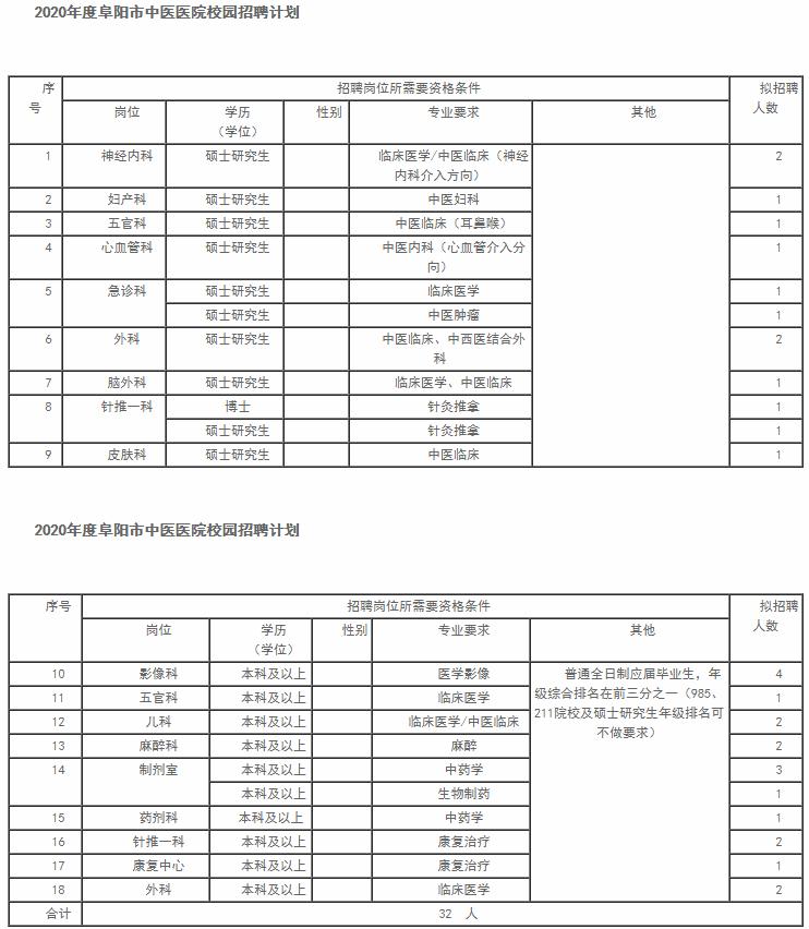 2020年安徽阜阳市中医医院校园招聘32人公告