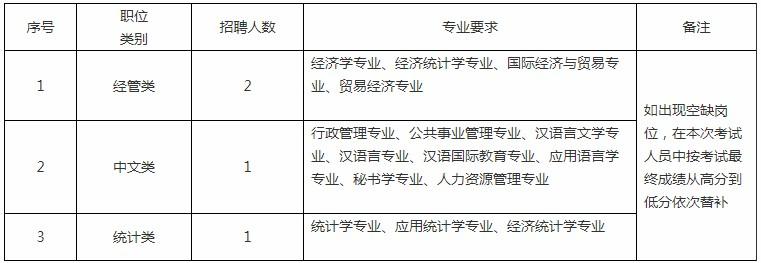 安徽阜阳颍上县发展改革委员会(公管局)招聘编外工作官网4人公告