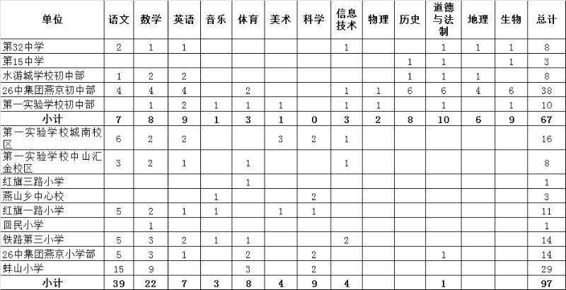2020年安徽蚌埠蚌山区招聘编外聘用教师164人公告