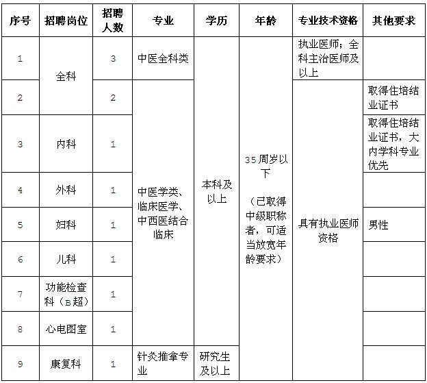 2020年安徽铜陵市中医医院招聘12人公告(第二批)