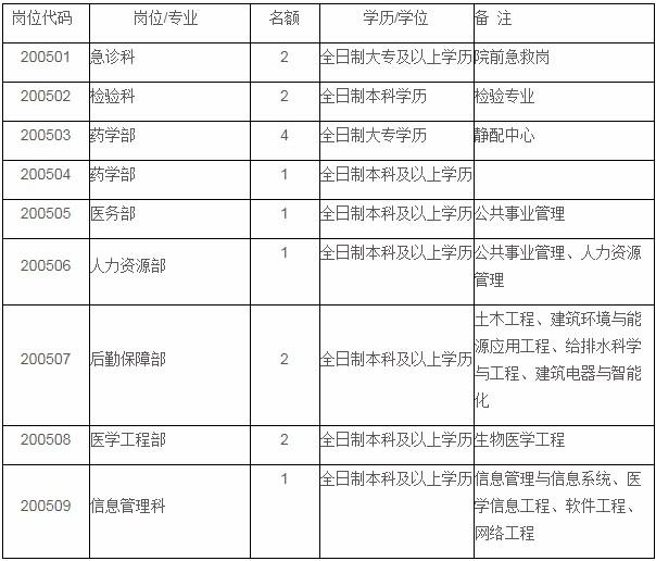 2020年安徽宣城市人民医院招聘16人公告(第五批次)