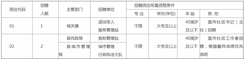 2020年安徽蚌埠五河县招聘事业单位在编工作人员3人公告