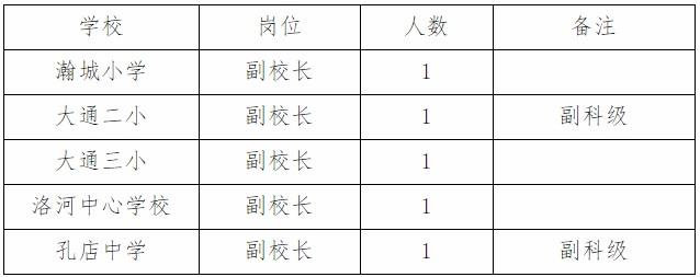 2020年安徽淮南大通区中小学校副校长选聘公告