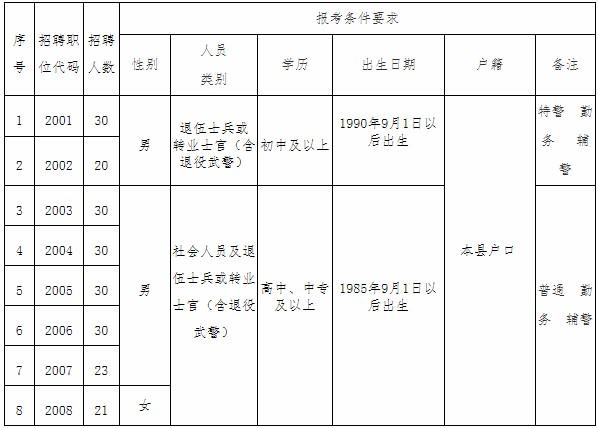 2020年怀远县公安局辅警招聘公告