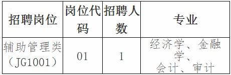 2020年安徽铜陵市地方金融监督管理局招聘编外聘用人员公告