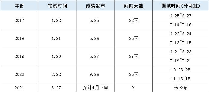 2021年安徽公务员笔试成绩预计4月下旬公布图1